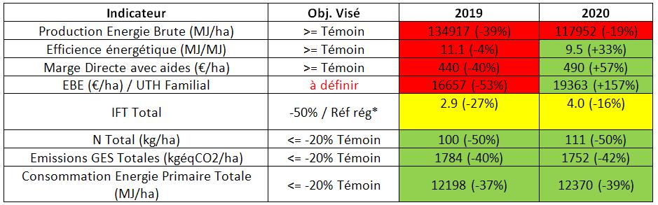 Analyse pluriannuelle des performances du système semis direct
